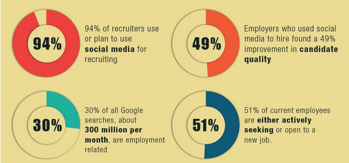 technology recruitment via social media essay Employers are all over the board about searching online for information about prospective employees because of potential discrimination and negligent hiring charges thus far, the practice of social media screening and background checks by employers is minimal.