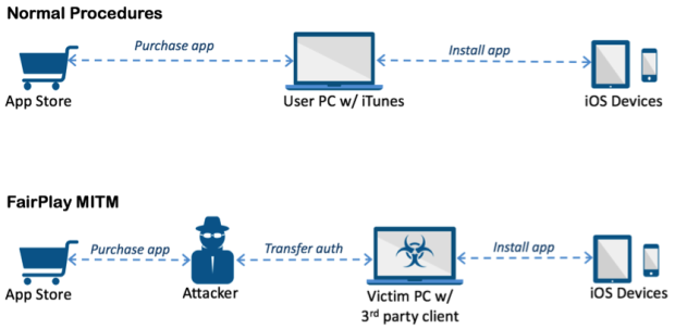 First iOS Malware AceDeceiver