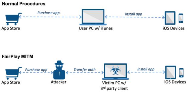 First iOS Malware AceDeceiver